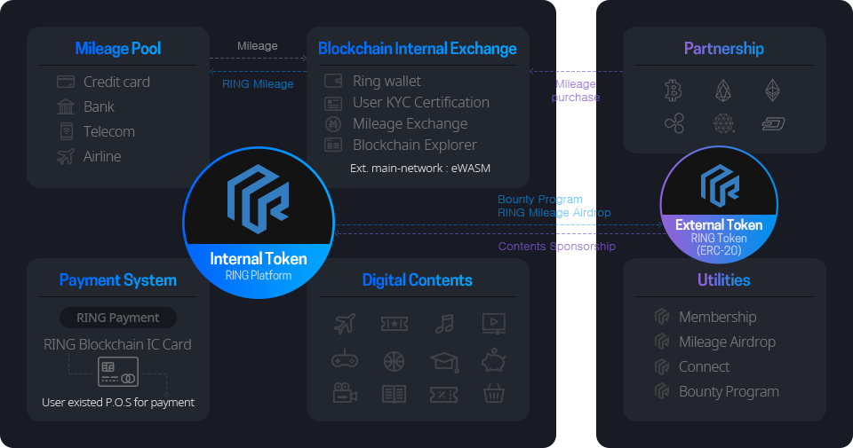 internal token, external token